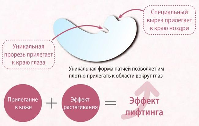 форма патчей